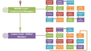 Tneb Designation Hierarchy Construction Job Titles And Descriptions Hierarchy Chart