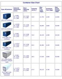 House Size Chart Container Size Chart In 2019 Shipping Container Sizes