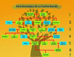 family tree example family tree template easy to convert family tree essay family tree essay my family tree essay family