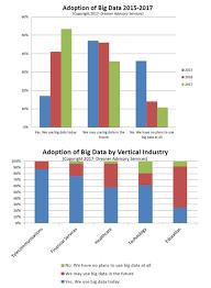 53 Of Companies Are Adopting Big Data Analytics