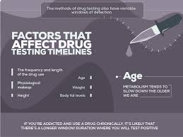 Drugs Out Of System Chart Drug Testing Methods And Timeline For The Top 8 Most Abused