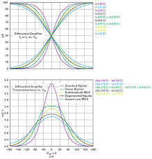 Can You Really Get ppm Accuracies from Op Amps?