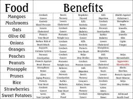 Cholesterol Lowering Foods Chart Pdf Food Herbs Chart Benefits Food Charts Fruit Benefits