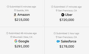 Amazon Pay Chart Compare Salaries And Career Levels Across Companies Levels Fyi
