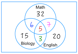 Venn Diagram Math Problems How To Solve Venn Diagram Problems Part 2