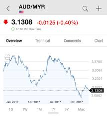 Aud To Myr Chart