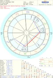What Does Your Moon Persona Chart Look Like Dxpnet