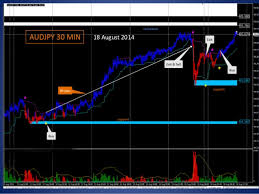 Free Fx Charts Netdania Fx Charts Usa Mt4 Brokers Forex Pattern
