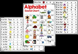 Soft 'c' and hard 'c' and soft 'g' and hard 'g' when the letter c is followed by the vowels e broken rules in the english language, phonics rules are often broken. Phonic Sounds Of Alphabets A To Z In Hindi Abc Phonics Phonics Chart Phonics