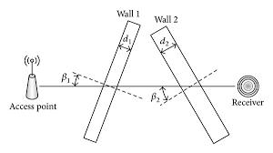 Wifi Attenuation Chart Wifi Signal Attenuation Through Walls Floors Download