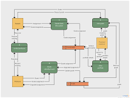 System Data Flow Chart Student Grading System Flow Diagram Example Click On The