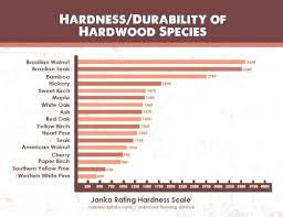 Janka Scale Hickory Jackpowell Co