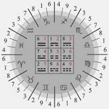 Occult Numerology Chart 76 Best Numerology And Numerological Aspects Of Astrology
