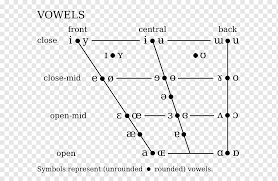 Hope this is useful for learners and teachers for their study and classroom use. Great Vowel Shift International Phonetic Alphabet Phonetics Vowel Diagram Phonetic Symbol Angle English Text Png Pngwing