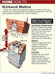 brick mailbox flag. Interesting Brick Mason Mailbox How To Build A Brick Yourself Masonry Flag  With Brick Mailbox Flag