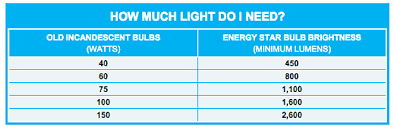 Light K Chart Potomac Edison Firstenergy Lighting Purchasing Tips