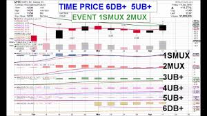 Gopro Weekly Video 04 15 16 Price Pattern Coordinates Charts