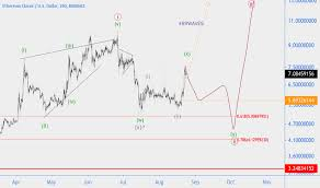 Ethereum Classic Value Chart Etcusd Ethereum Classic Price Chart Tradingview