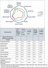 Ms Treatment Comparison Chart Functional Status And Well Being In People With Myalgic