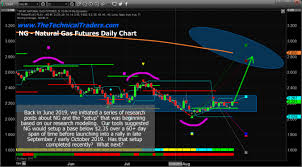 Has The Basing Setup In Natural Gas Completed Chris