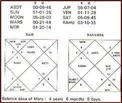 Jupiter In 6th House In Navamsa Chart