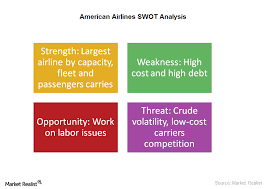 Strengths Weaknesses What Are American Airlines Key Strengths And Weaknesses