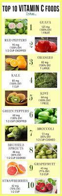 Vitamin C Food Sources Chart Vitamin C Fruit Chart Www Bedowntowndaytona Com