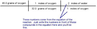 Mole Chart Chemistry The Magic Of Stoichiometry The Cavalcade O Chemistry