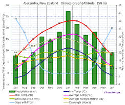 New Zealand Climate Chart New Zealand Weather Overview Of New Zealand 39 S Climate