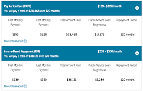 3 Free Online Tools To Estimate Your Projected Loan Forgiveness