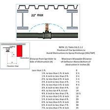 Fire Sprinkler Obstruction Chart Related Keywords