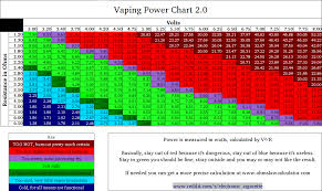 Sub Ohm To Wattage Chart A Complete Sub Ohm Vaping Wattage Guide
