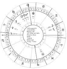 River Phoenix Natal Chart River Phoenix Natal Chart Seven Stars Astrology
