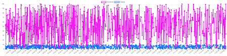 Auto Remove Old Datapoints In Chart Js Stack Overflow