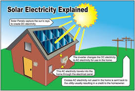 kevin's solar power lessons tes teach Solar Panel Diagram With Explanation what is a solar panel jpg How Do Solar Panels Work