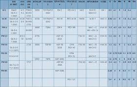 Steel Alloy Chart Alloy Steel Grades Chart Www Bedowntowndaytona Com