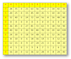 3 Multiplication Chart Worksheet On Multiplication Times Tables Counting