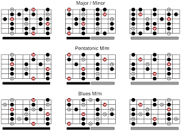 Pentatonic Scale Guitar Chart Guitar Scales Chart For Major Minor Pentatonic And Blues