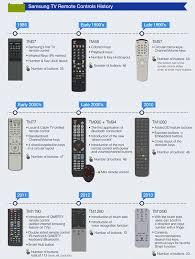 samsung smart tv remote 2014. samsung tv remote control-2 smart tv 2014