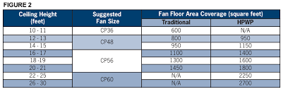 what size how many fans
