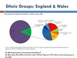 Ethnic Groups In The Uk What Is The Ethnic Makeup Of England
