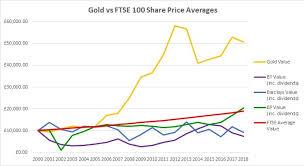 Gold Versus Stock Market Chart Gold Vs Shares Gold Vs Ftse 100 Bullionbypost