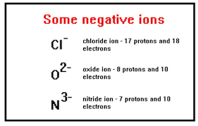 untitled document example 10b in your workbook shows how the charge of the chloride ion is related to the number of protons and electrons it has