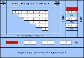 Magnum Prediction Chart 4d2all Magnum4d Damacai Toto 4d Prediction