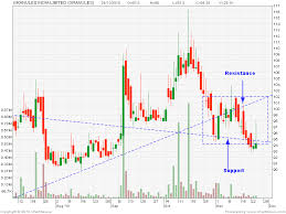 Nse Stock Chart Analysis Centaur Investing Technical Stock Analysis
