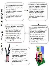 how to structure an undergraduate essay