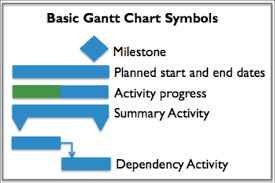 Gantt Chart Symbols Definitions Generating Value By Using A Project Schedule And Gantt Chart