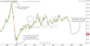 Crude Oil Price Chart 2008 To 2011 Chart This Oil Crash Is Nothing When Compared To 2008