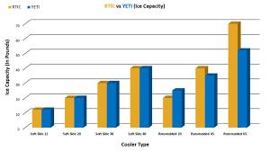 Rtic Vs Yeti Quick Easy Comparison Beachrated