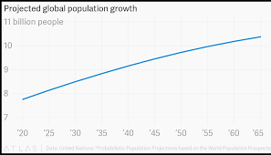 Projected Global Population Growth